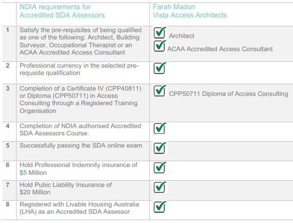 Accredited SDA Assessor requirements Farah Madon